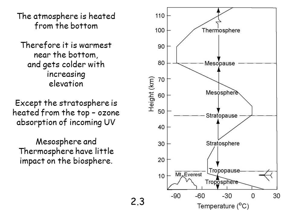 2.3 The atmosphere is heated from the bottom