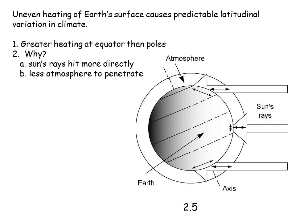 Uneven heating of Earth's surface causes predictable latitudinal variation in climate.