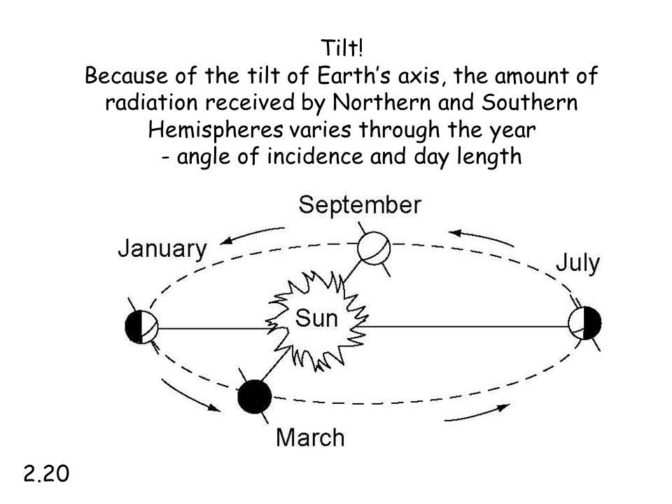 - angle of incidence and day length