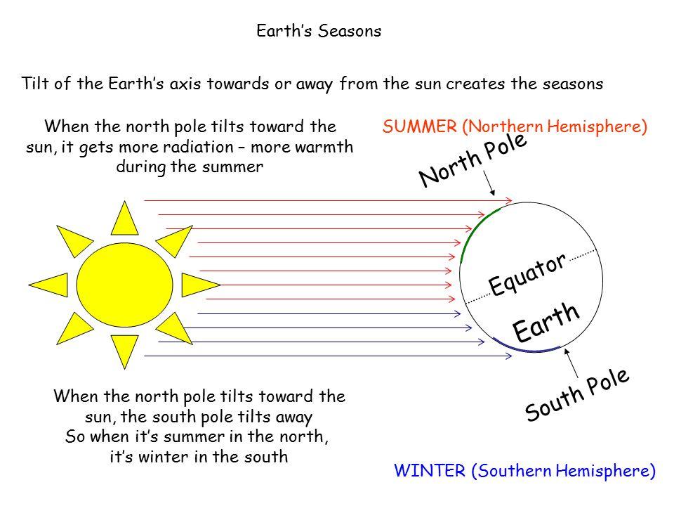 Earth North Pole Equator South Pole Earth's Seasons