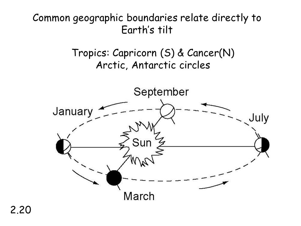Common geographic boundaries relate directly to Earth's tilt
