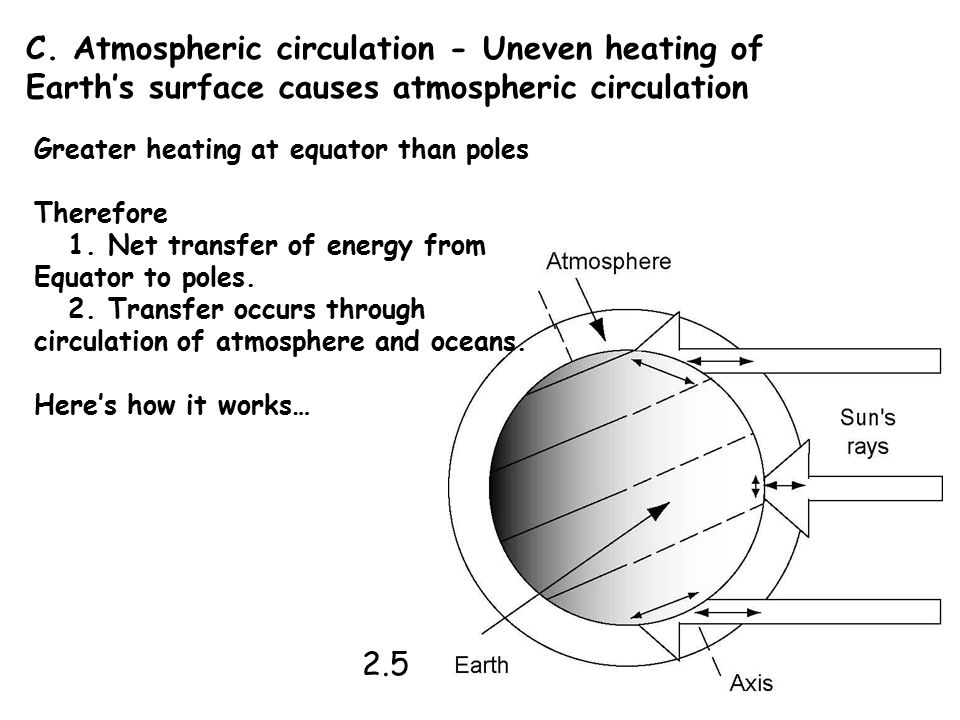 C. Atmospheric circulation - Uneven heating of Earth's surface causes atmospheric circulation