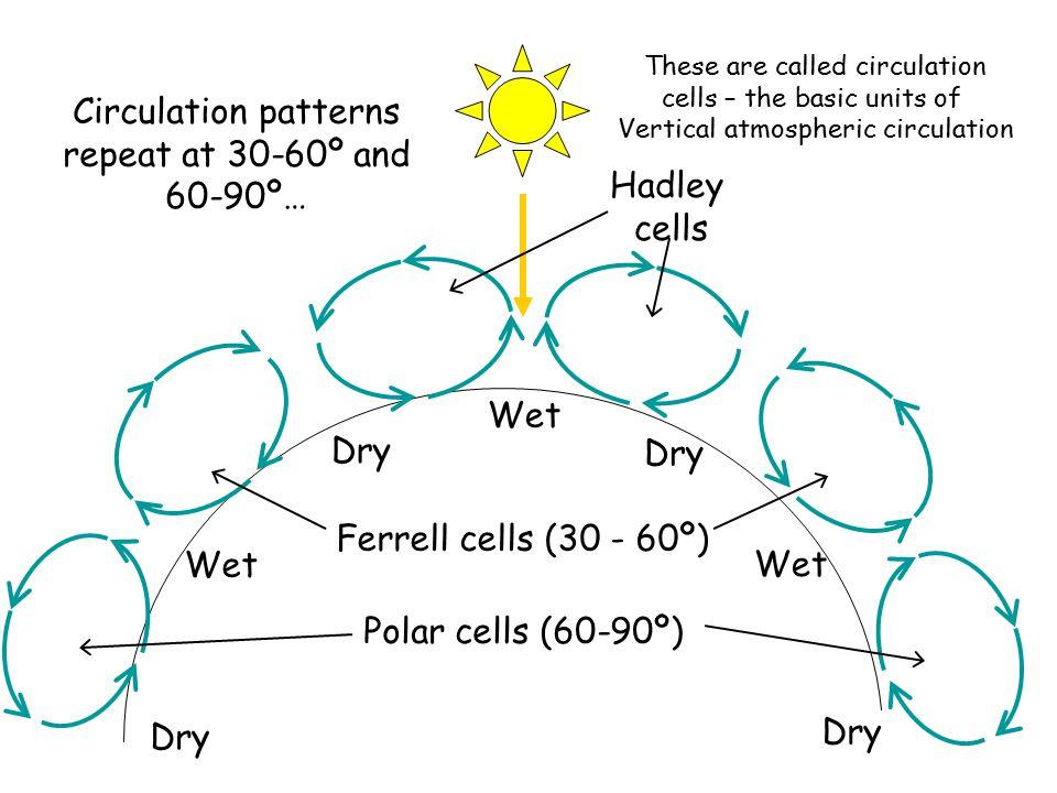 Circulation patterns repeat at 30-60º and 60-90º…