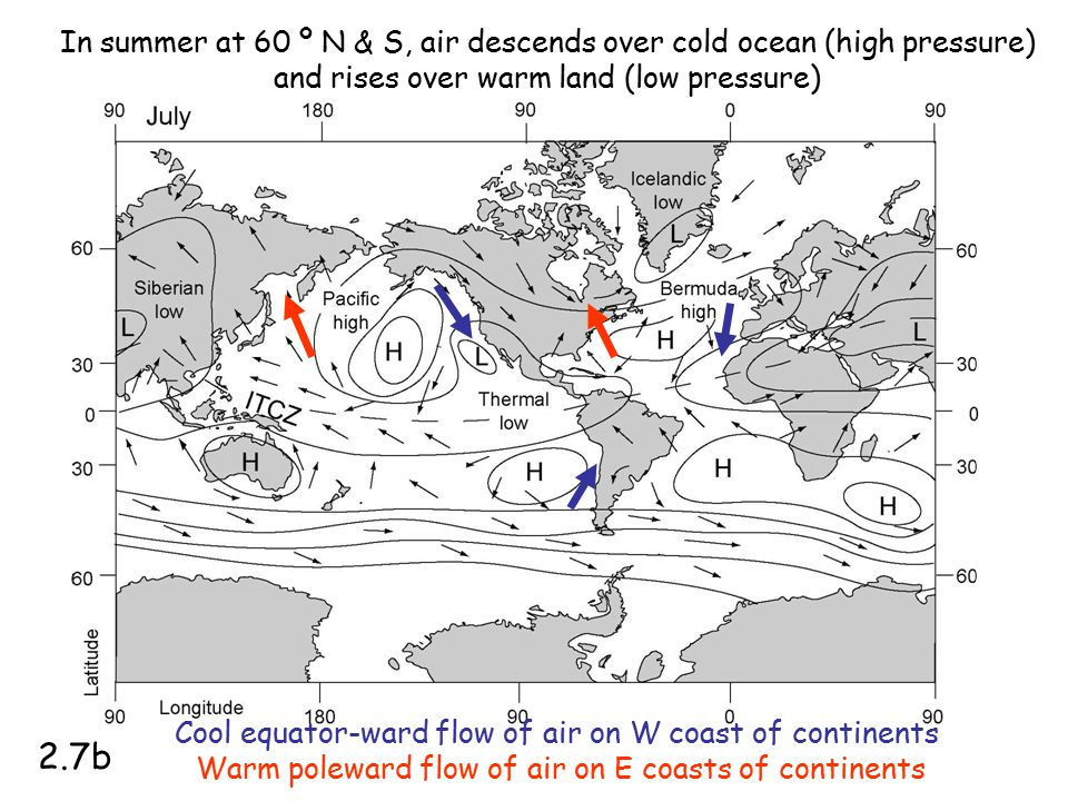 In summer at 60 º N & S, air descends over cold ocean (high pressure) and rises over warm land (low pressure)