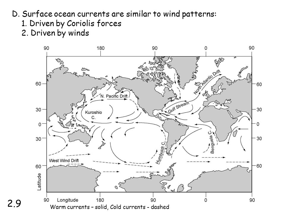 2.9 D. Surface ocean currents are similar to wind patterns: