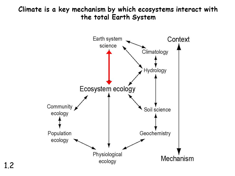 Climate is a key mechanism by which ecosystems interact with