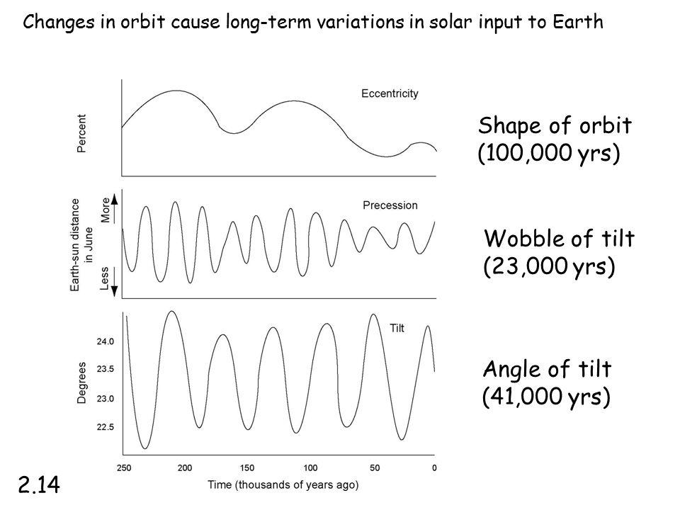 Shape of orbit (100,000 yrs) Wobble of tilt (23,000 yrs) Angle of tilt