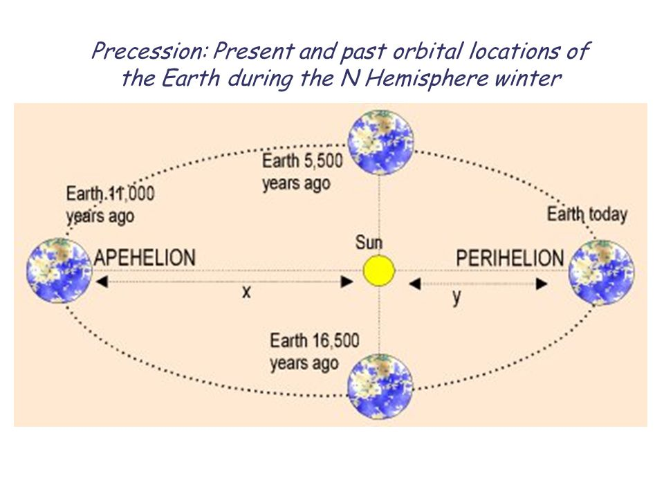 Precession: Present and past orbital locations of the Earth during the N Hemisphere winter