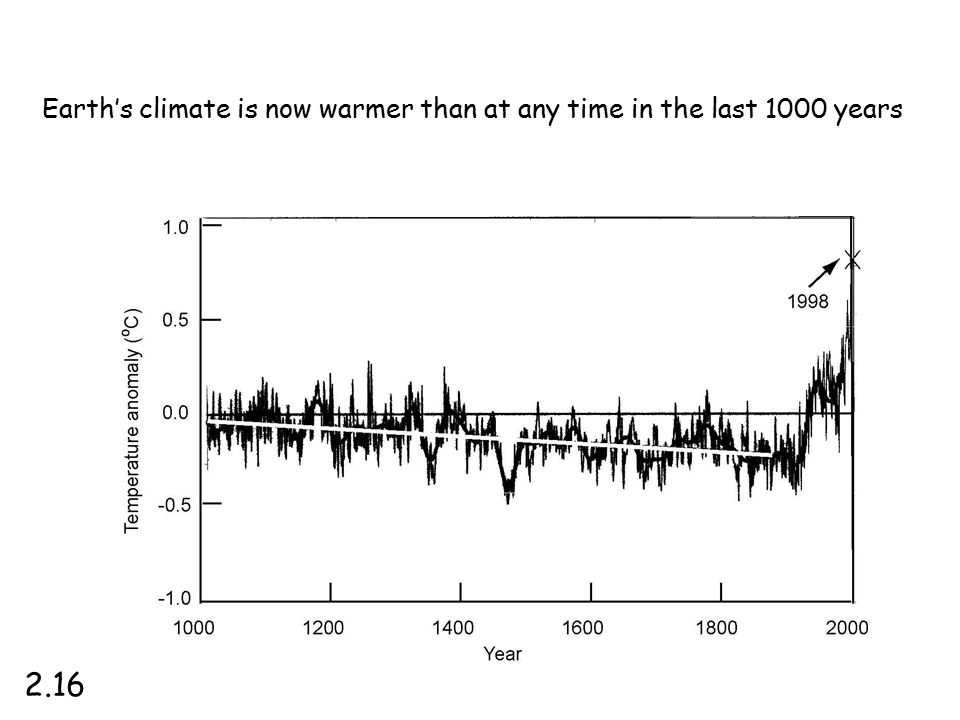 Earth's climate is now warmer than at any time in the last 1000 years