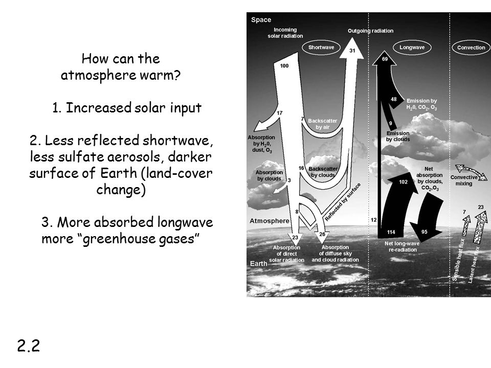 2.2 How can the atmosphere warm 1. Increased solar input