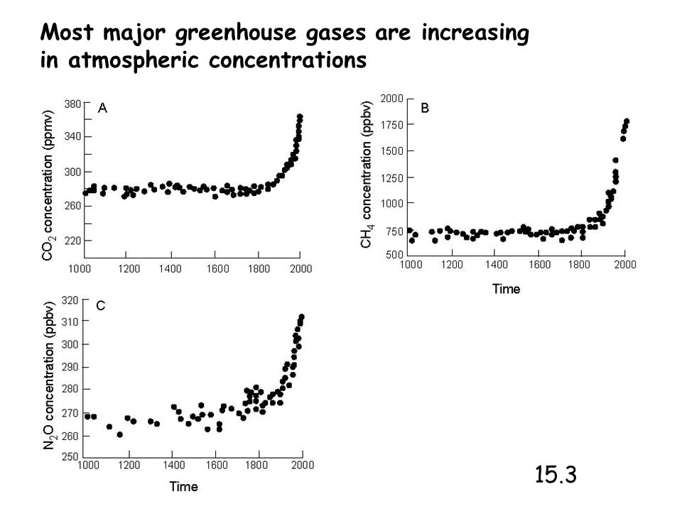 Most major greenhouse gases are increasing