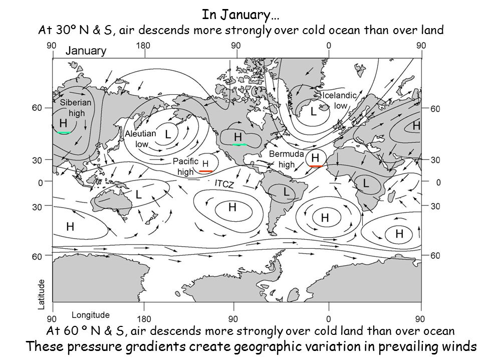 In January… At 30º N & S, air descends more strongly over cold ocean than over land.