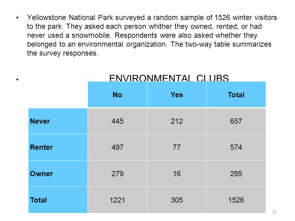 Yellowstone National Park surveyed a random sample of 1526 winter visitors to the park. They asked each person whither they owned, rented, or had never used a snowmobile. Respondents were also asked whether they belonged to an environmental organization. The two-way table summarizes the survey responses.