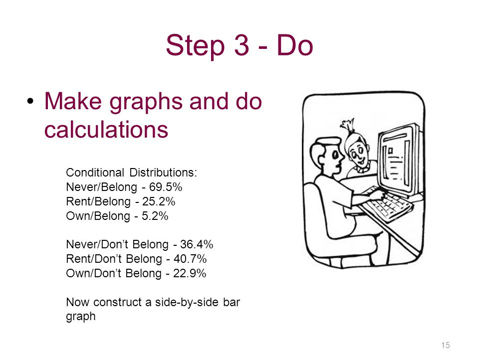 Step 3 - Do Make graphs and do calculations Conditional Distributions: