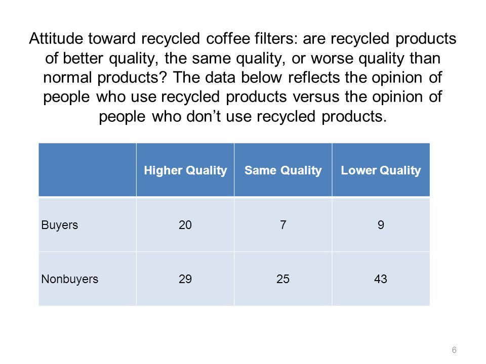 Attitude toward recycled coffee filters: are recycled products of better quality, the same quality, or worse quality than normal products The data below reflects the opinion of people who use recycled products versus the opinion of people who don't use recycled products.