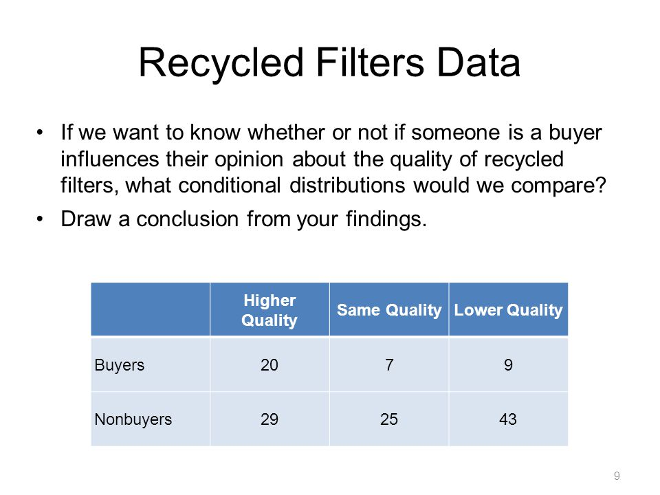 Recycled Filters Data