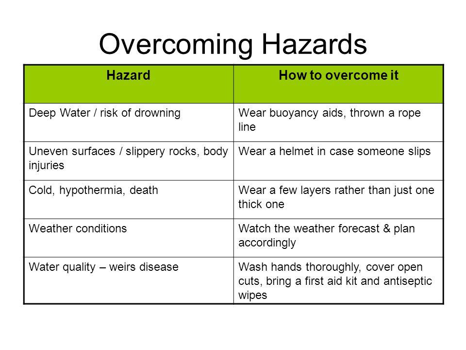 Overcoming Hazards Hazard How to overcome it
