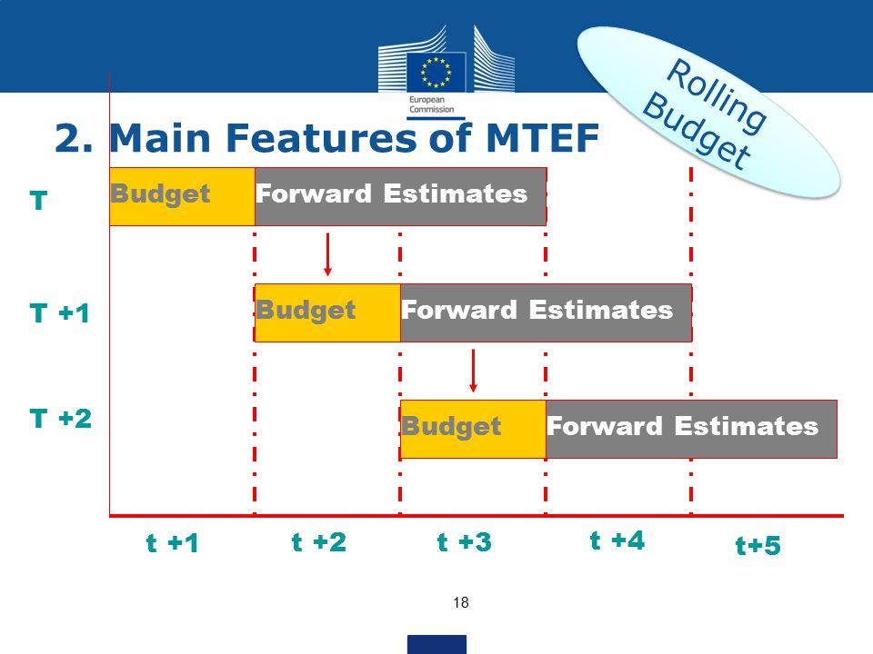 2. Main Features of MTEF Rolling Budget Forward Estimates Budget T