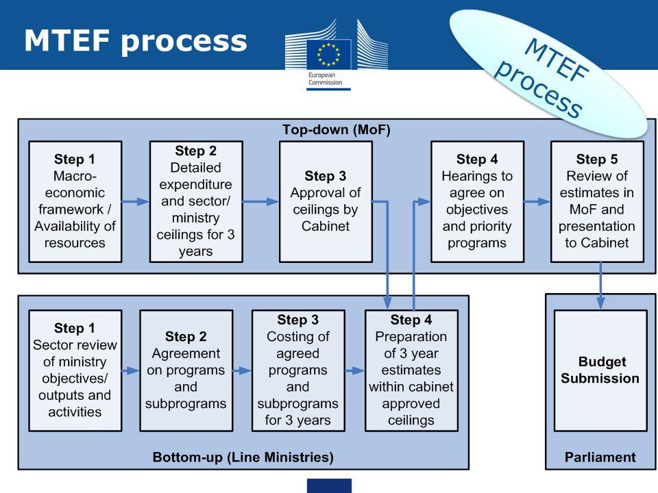 MTEF process MTEF process