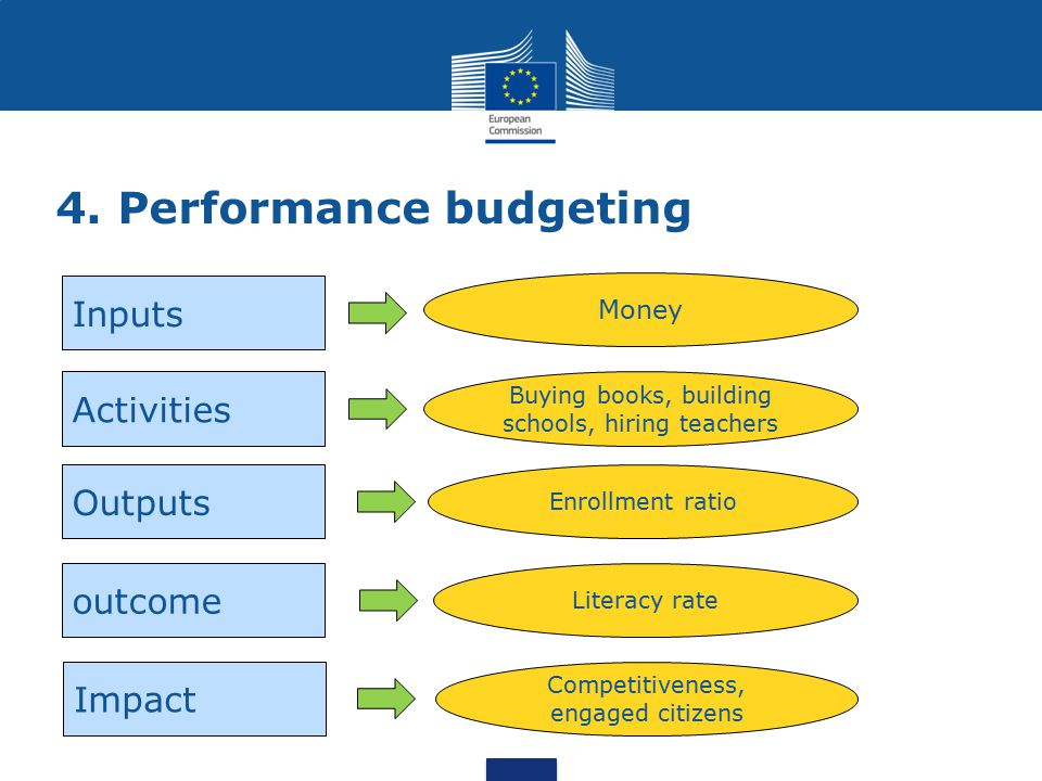 4. Performance budgeting