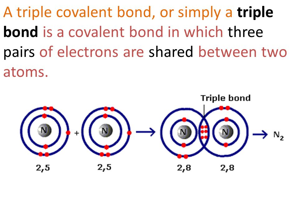 A triple covalent bond, or simply a triple bond is a covalent bond in which three pairs of electrons are shared between two atoms.