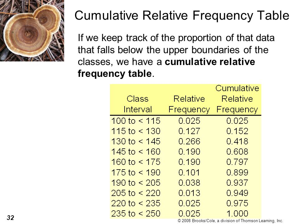 Cumulative Relative Frequency Table