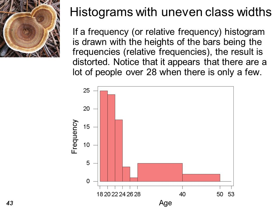 Histograms with uneven class widths