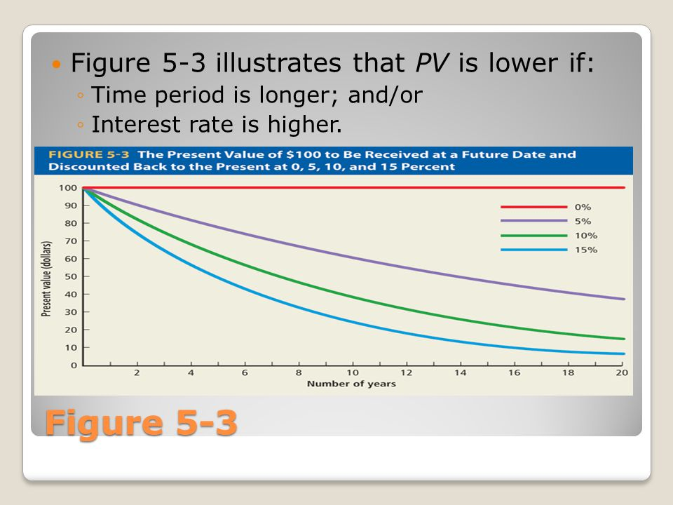 Figure 5-3 Figure 5-3 illustrates that PV is lower if: