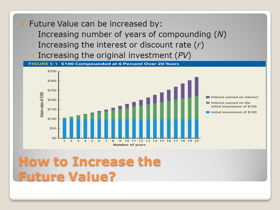 How to Increase the Future Value