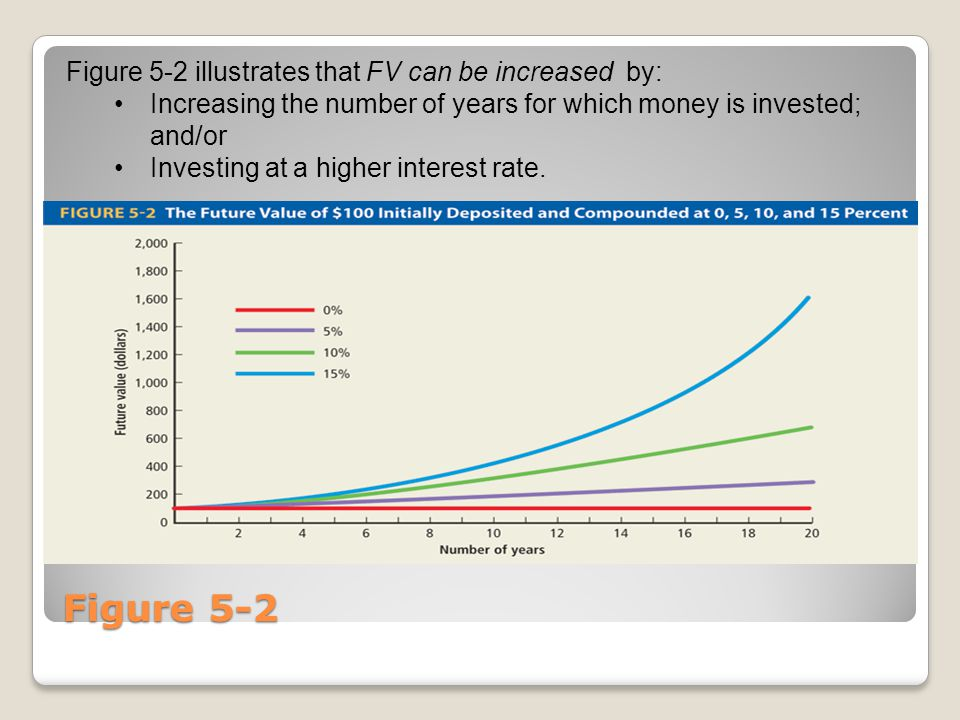 Figure 5-2 Figure 5-2 illustrates that FV can be increased by: