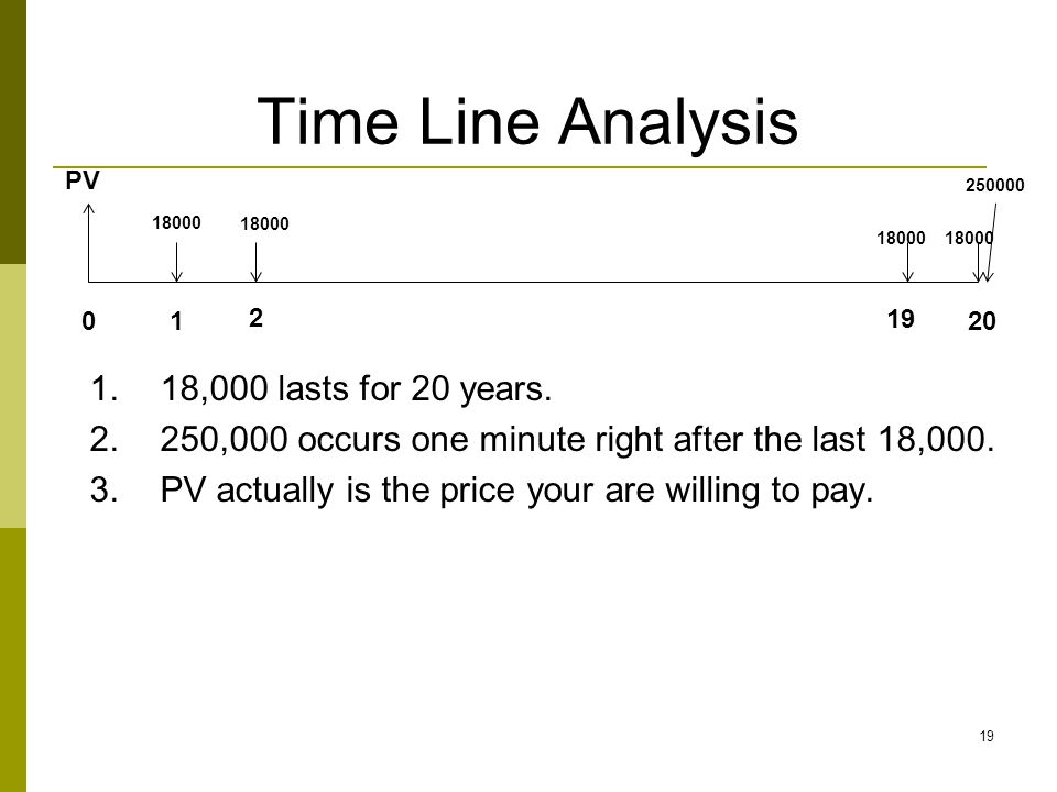 Time Line Analysis 18,000 lasts for 20 years.
