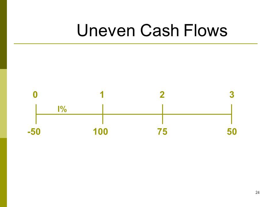 Uneven Cash Flows 100 50 75 1 2 3 I% -50