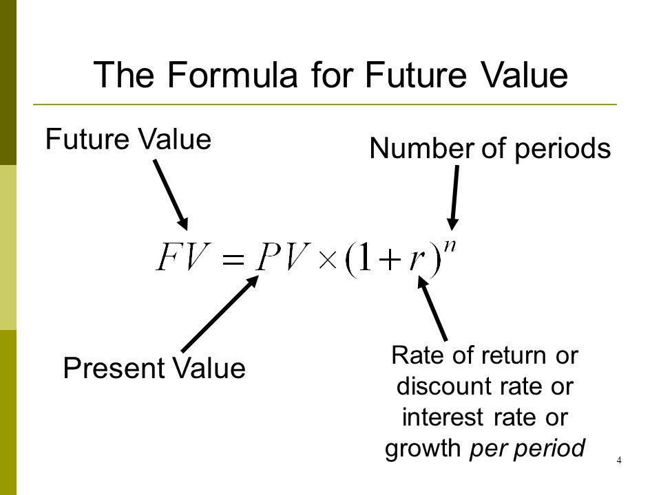 The Formula for Future Value