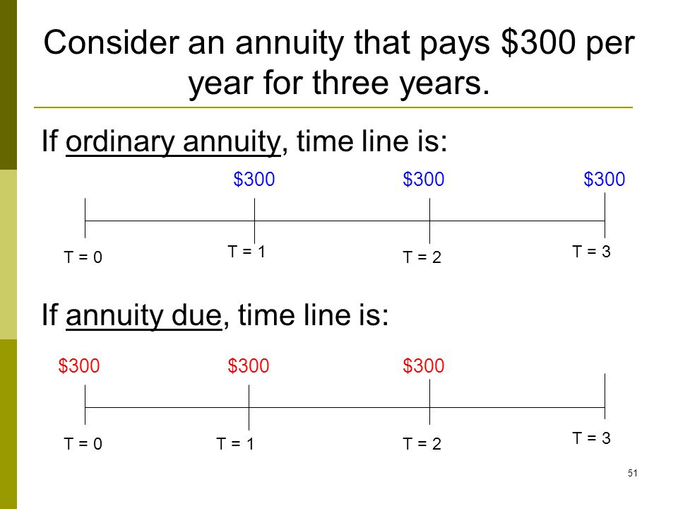 Consider an annuity that pays $300 per year for three years.