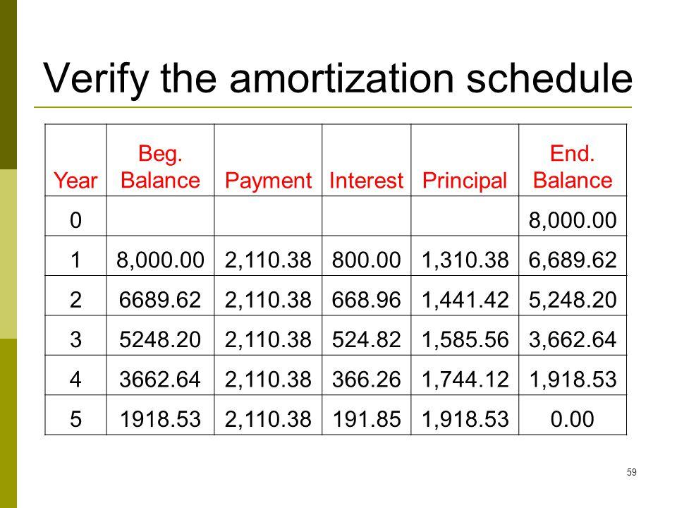 Verify the amortization schedule