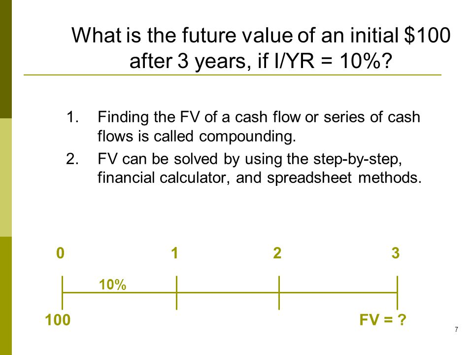 What is the future value of an initial $100 after 3 years, if I/YR = 10%