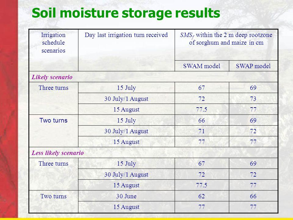 Soil moisture storage results