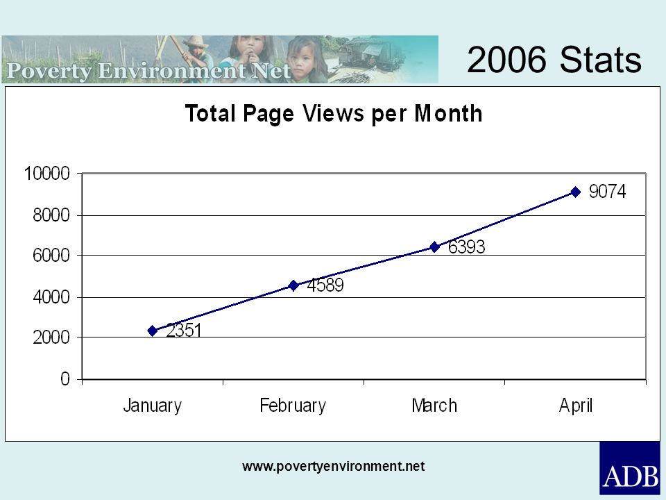 2006 Stats While visits seem to have peaked, page view stats are still growing. Readers are looking at more and more pages every month.