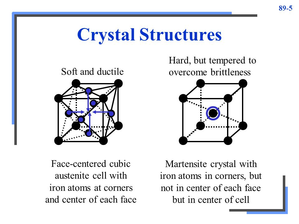 Crystal Structures Hard, but tempered to overcome brittleness