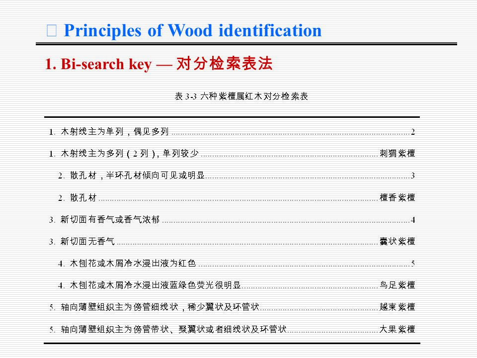 Ⅳ Principles of Wood identification