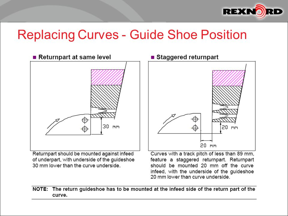 Replacing Curves - Guide Shoe Position
