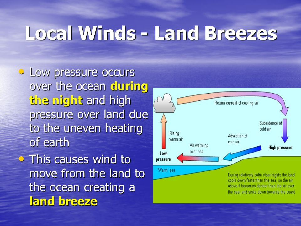 Local Winds - Land Breezes