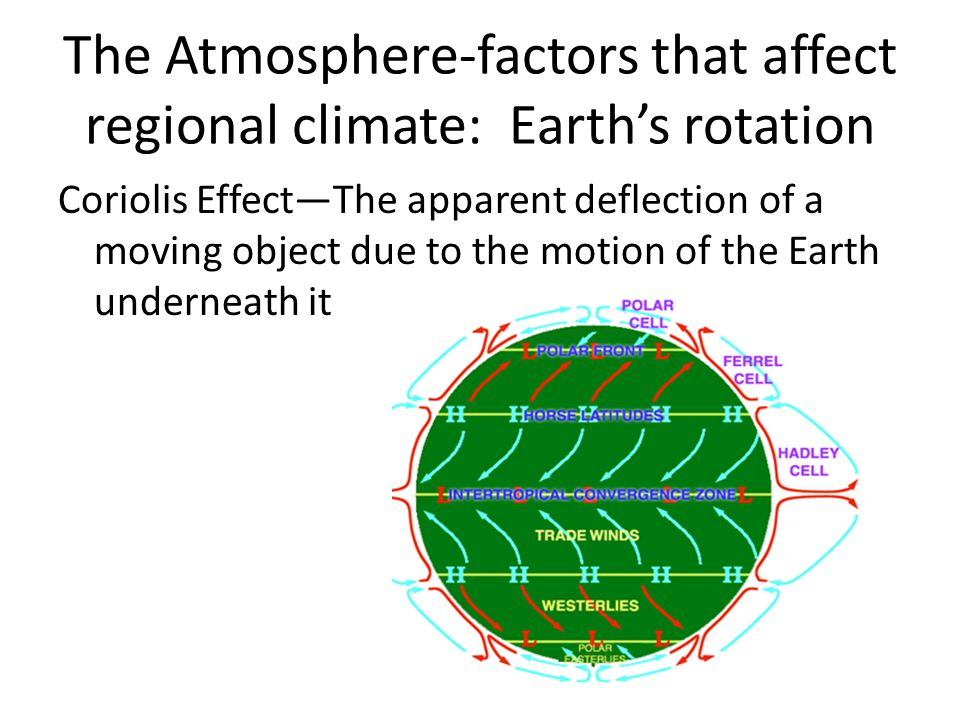 The Atmosphere-factors that affect regional climate: Earth's rotation