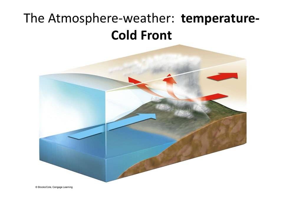 The Atmosphere-weather: temperature-Cold Front
