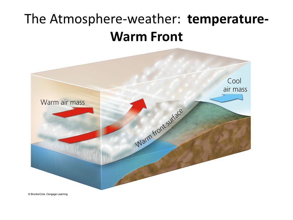 The Atmosphere-weather: temperature-Warm Front