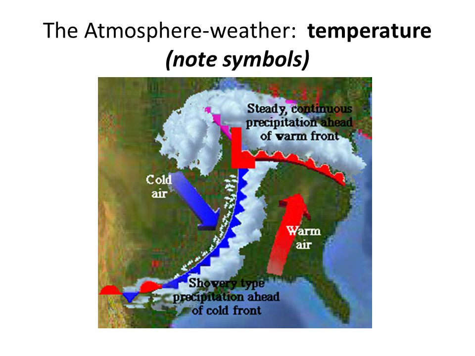 The Atmosphere-weather: temperature (note symbols)