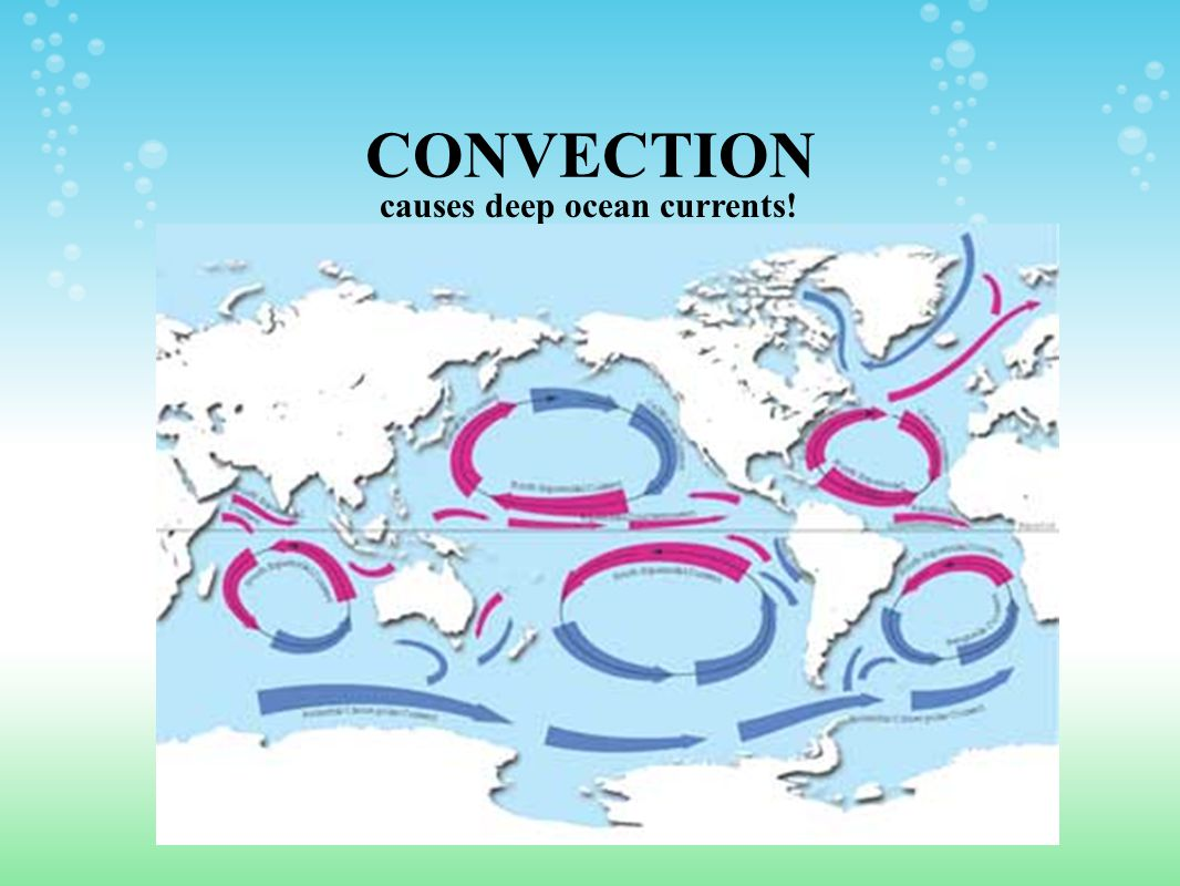 CONVECTION causes deep ocean currents!