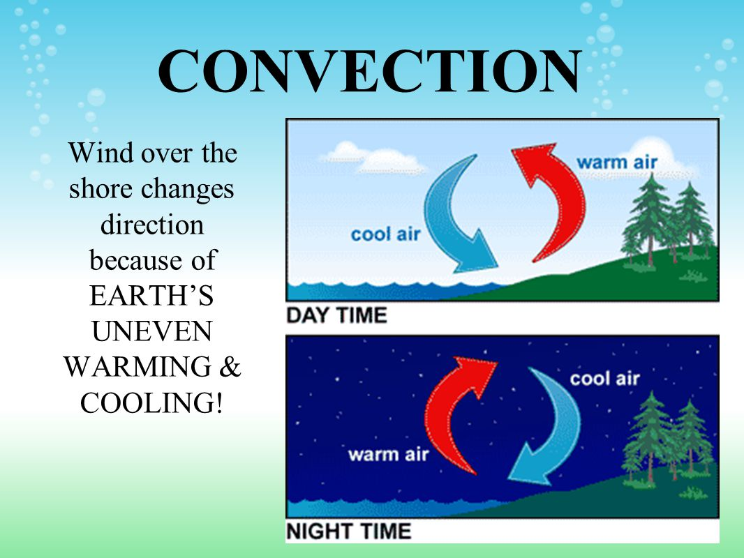 CONVECTION Wind over the shore changes direction because of EARTH'S UNEVEN WARMING & COOLING!