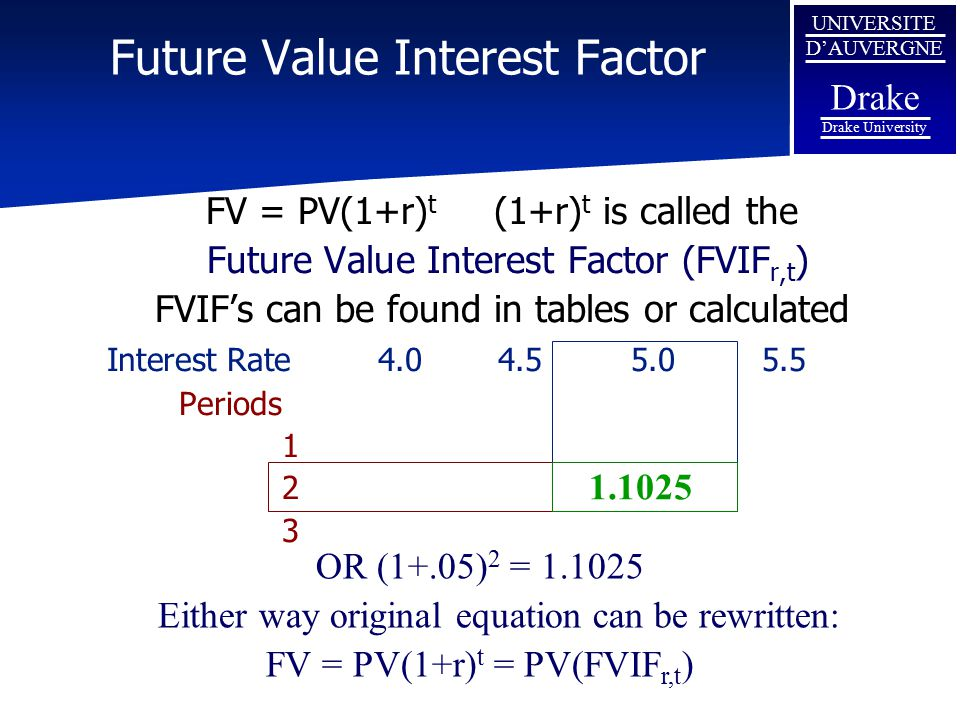 Future Value Interest Factor