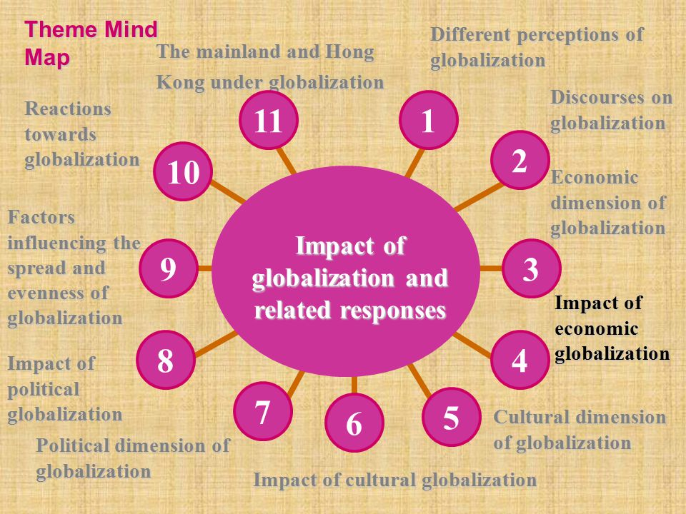 Impact of globalization and related responses